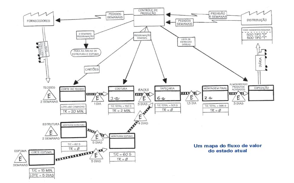 Exemplo Mapeamento Fluxo de Valor