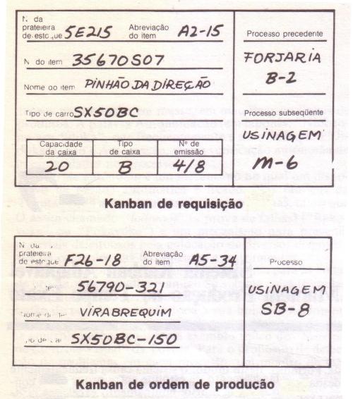 Exemplos de Kanban