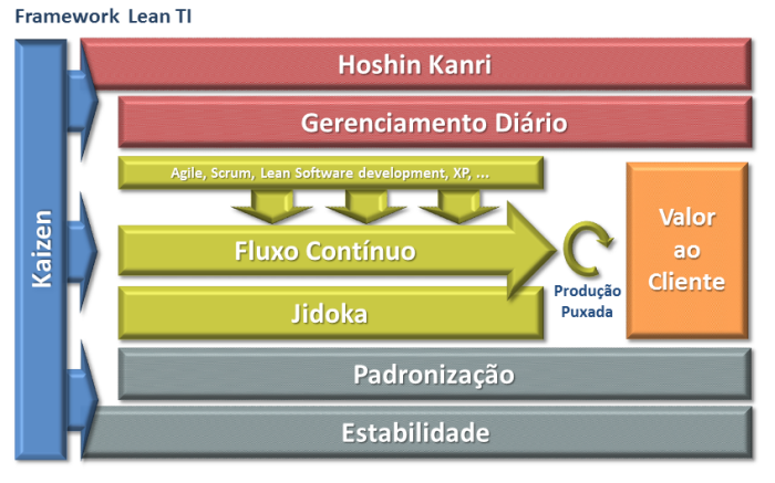 .: Framework Lean IT :.