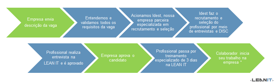 Outsourcing de TI e Lean