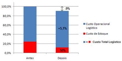 Redução do custo total logístico