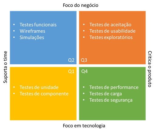 Quadrante de Testes Ágil