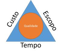 Triângulo das restrições
