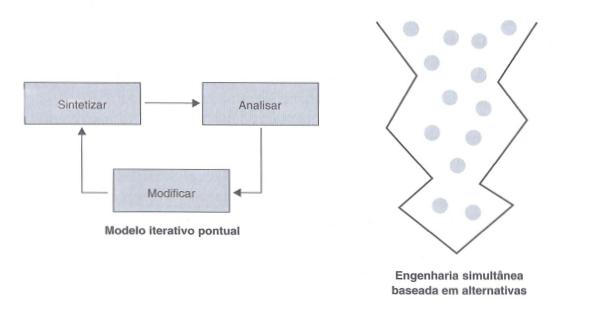 Ilustrações que representam modelos usados para desenvolver um produto