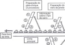 Aplicação de alguns princípios do Kanban em Lean TI