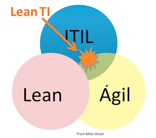 TI Lean ITIL Lean Ágil
