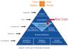 Aplicando os princípios Lean IT na Gestão de Dados - Parte 2