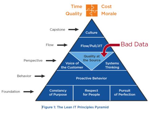 Lean IT na gestão de dados