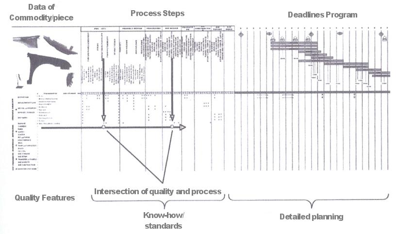 toyota design process