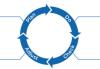 Aplicando os princípios Lean IT na Gestão de Dados - Parte 3