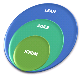 Lean x Agile x Scrum