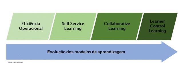 Modelos de aprendizagem