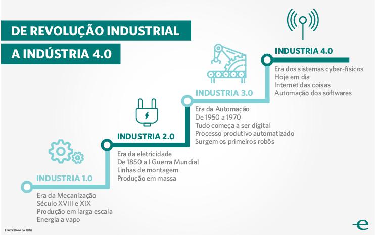 Da revolução industrial à indústria 4.0