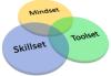 Mindset, Skillset e Toolset - Uma taxonomia para fontes de conhecimento Lean