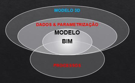 As mais importantes definições de BIM