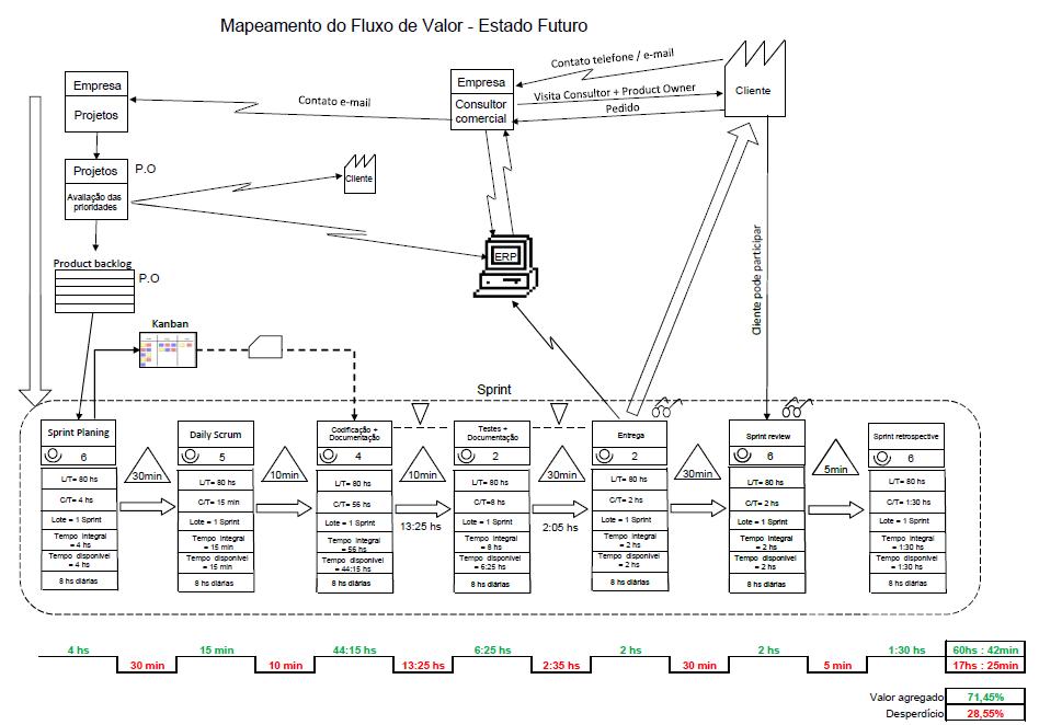 VSM - Mapa do estado futuro